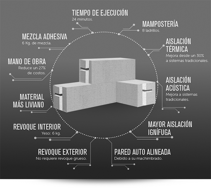bloques de hormign celular curado en autoclave hcca el hcca es un material de construccin muy liviano destinado a la obra gruesa